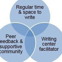 Graduate Student Writing Group