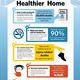 Creating Healthy Homes