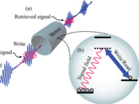 Quantum memories for scalable photonics