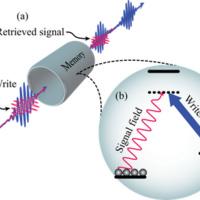 Quantum memories for scalable photonics